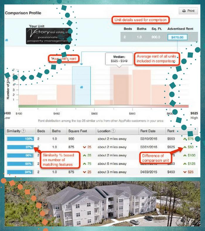 Property-Management-Rental-Rate-Estimates